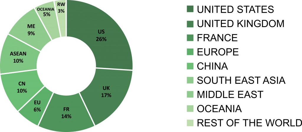 A pie-chart which shows the global distribution of buyers in 2016