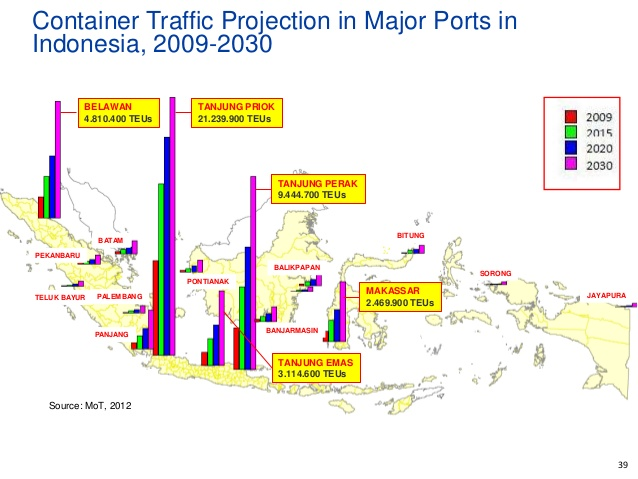 Transportation Ports in Indonesia